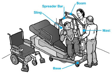 Parts of Patient Lift